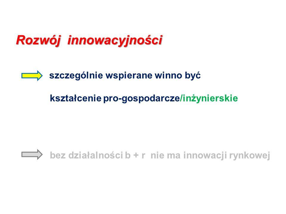 Rozwój innowacyjności