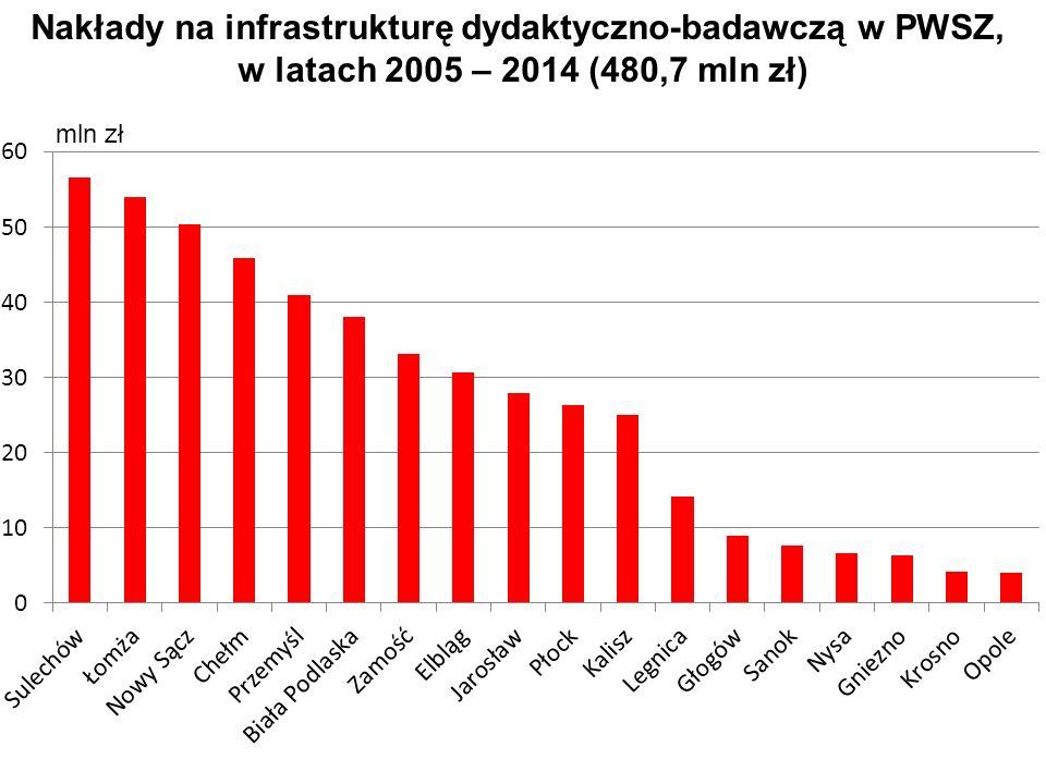 Nakłady na infrastrukturę dydaktyczno-badawczą w PWSZ, w latach 2005 – 2014 (480,7 mln zł)