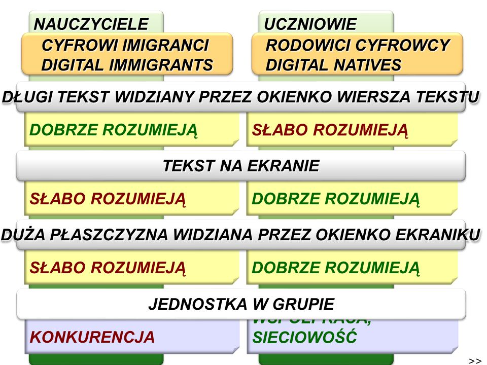 CYFROWI IMIGRANCI DIGITAL IMMIGRANTS RODOWICI CYFROWCY DIGITAL NATIVES
