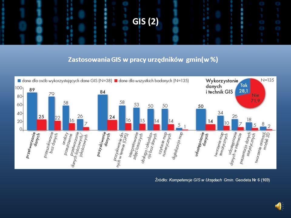 GIS (2) Zastosowania GIS w pracy urzędników gmin(w %)