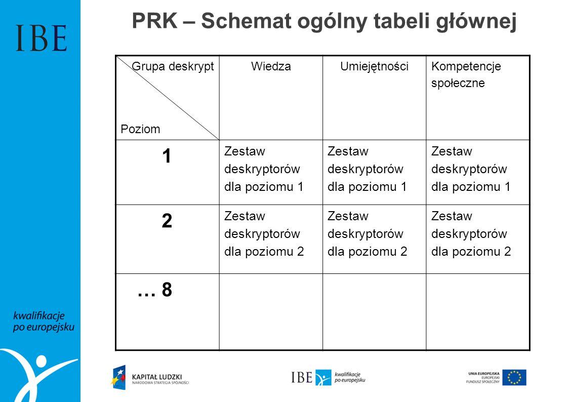 PRK – Schemat ogólny tabeli głównej