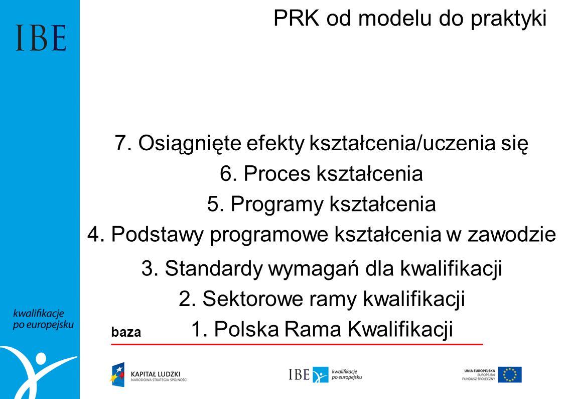 PRK od modelu do praktyki