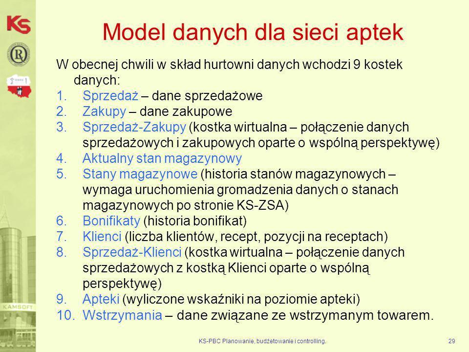 Model danych dla sieci aptek