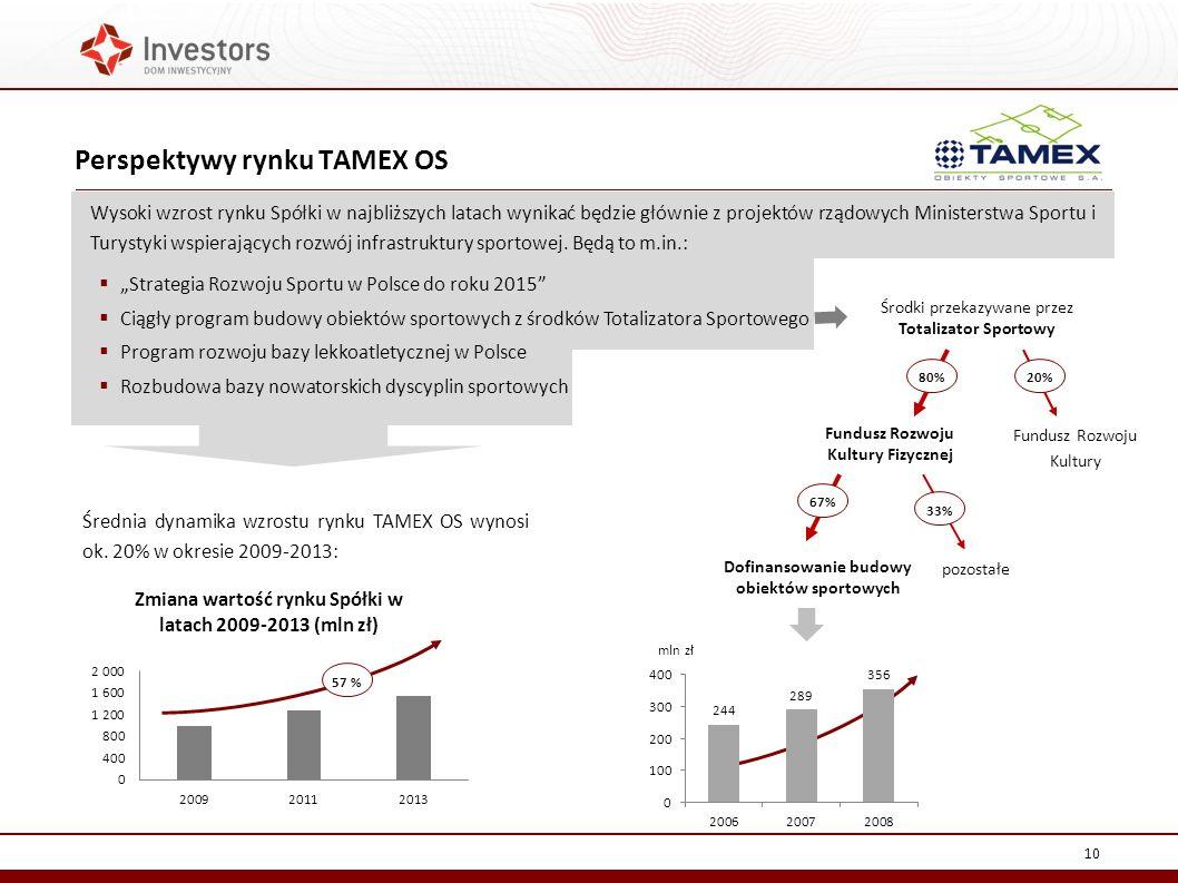 Perspektywy rynku TAMEX OS