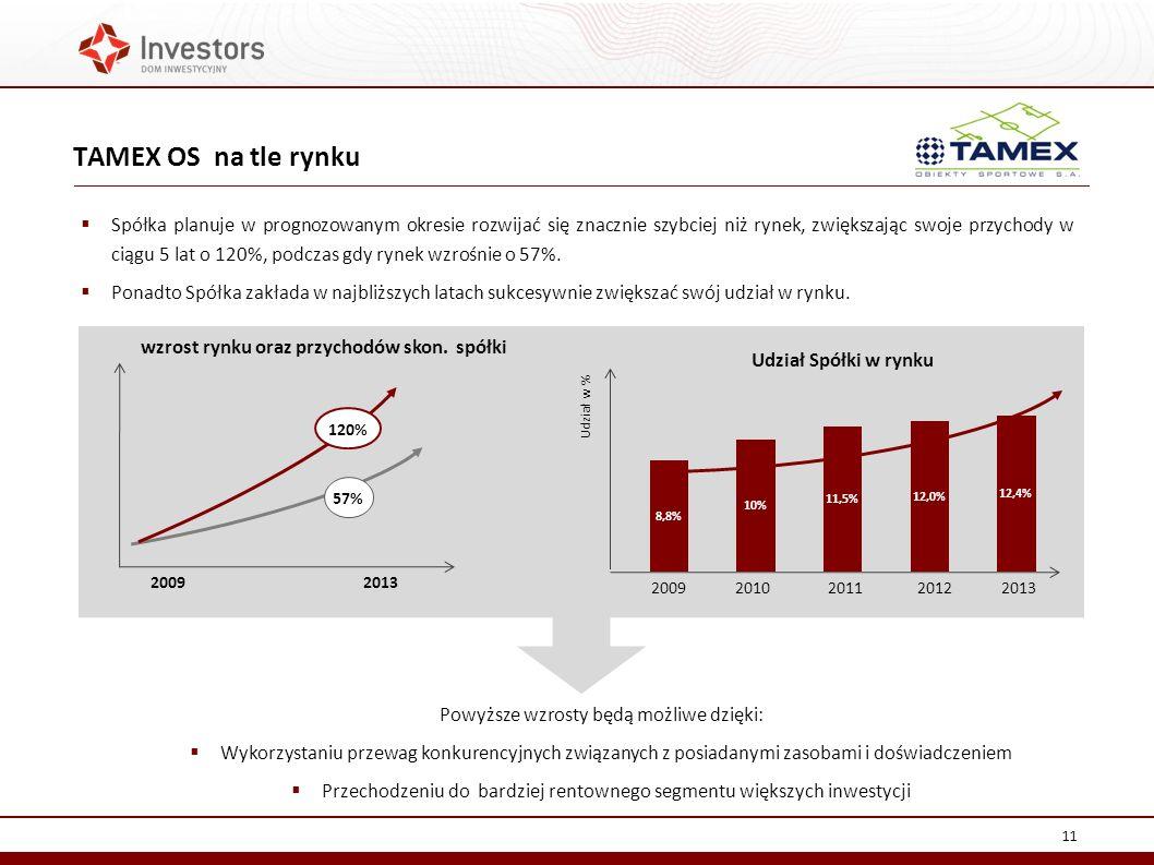 wzrost rynku oraz przychodów skon. spółki