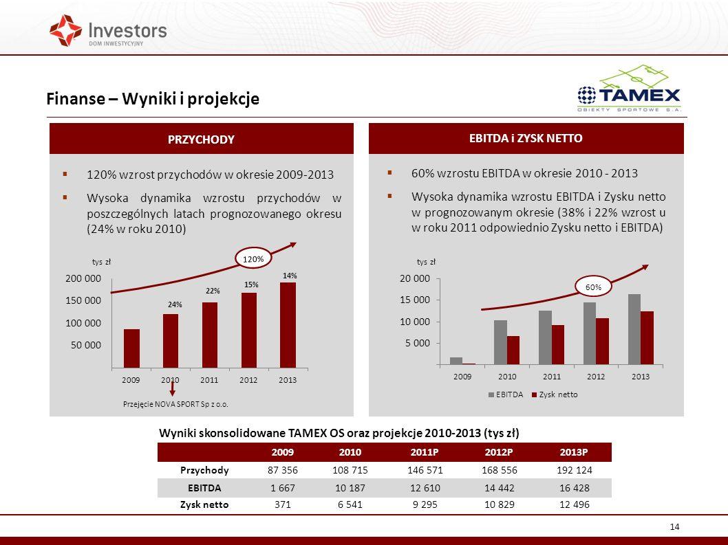 Finanse – Wyniki i projekcje