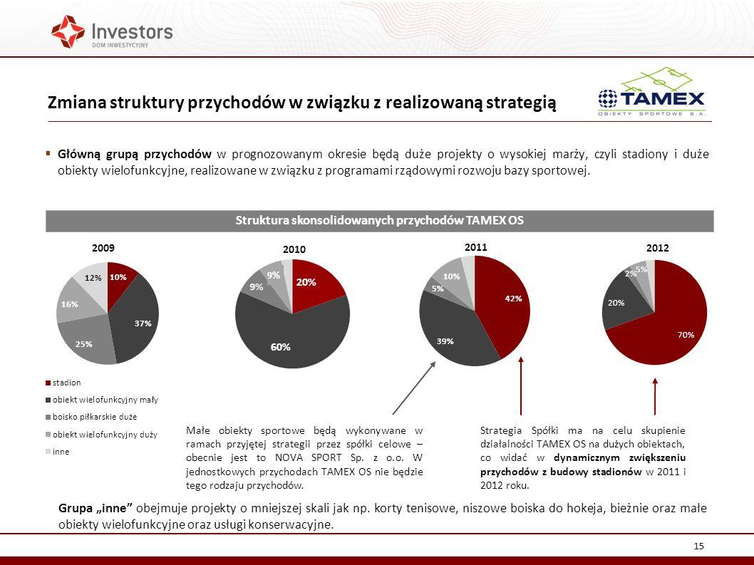 Zmiana struktury przychodów w związku z realizowaną strategią