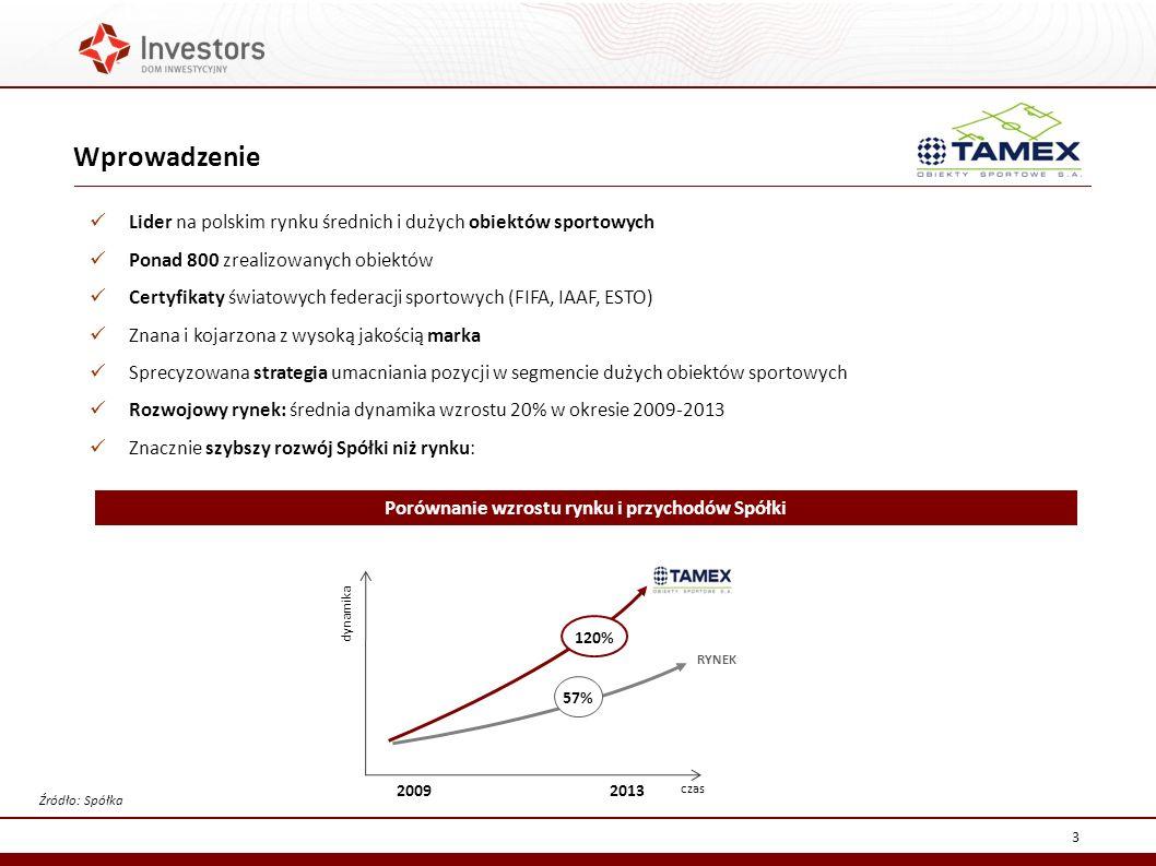 Porównanie wzrostu rynku i przychodów Spółki