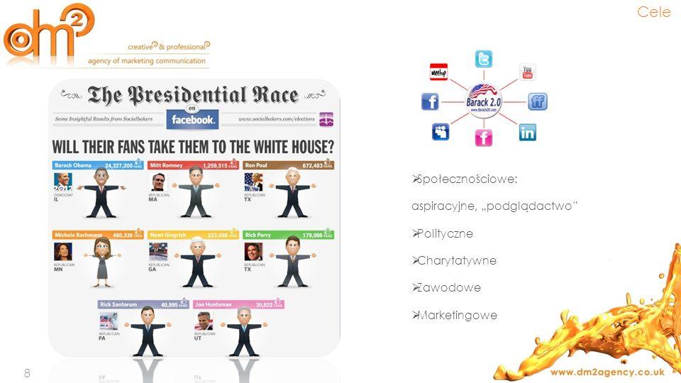 """Cele Społecznościowe: aspiracyjne, """"podglądactwo Polityczne"""