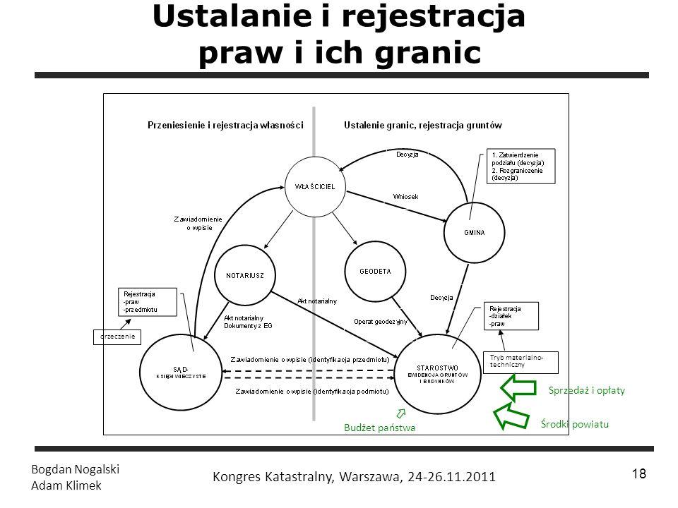 Ustalanie i rejestracja praw i ich granic