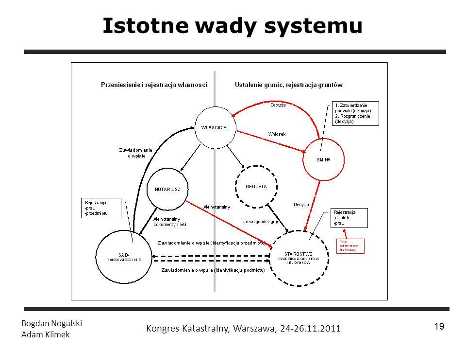 Istotne wady systemu