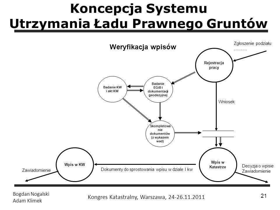 Koncepcja Systemu Utrzymania Ładu Prawnego Gruntów