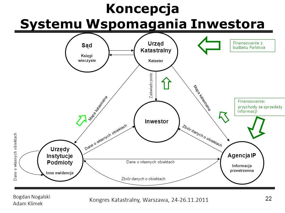 Koncepcja Systemu Wspomagania Inwestora