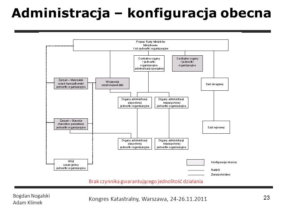 Administracja – konfiguracja obecna