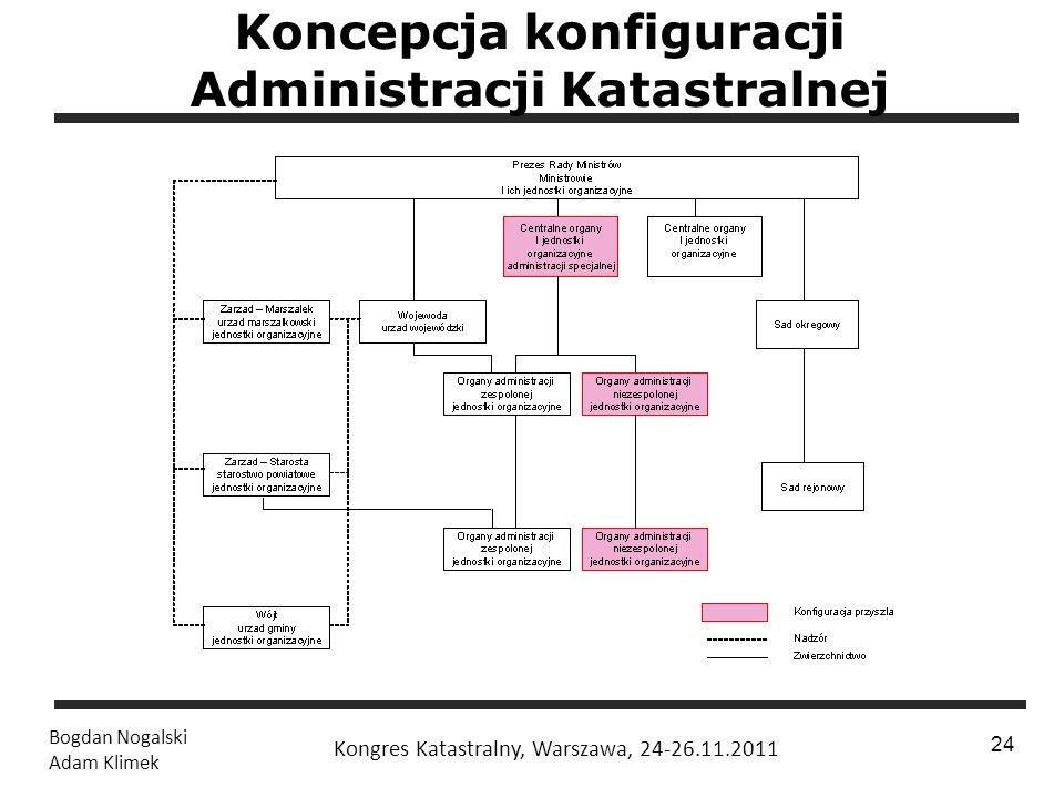 Koncepcja konfiguracji Administracji Katastralnej