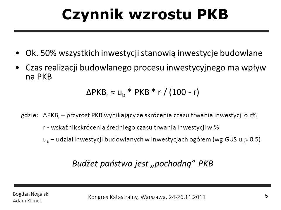 """Budżet państwa jest """"pochodną PKB"""