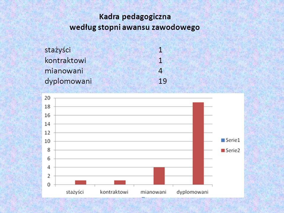 Kadra pedagogiczna według stopni awansu zawodowego. stażyści. 1
