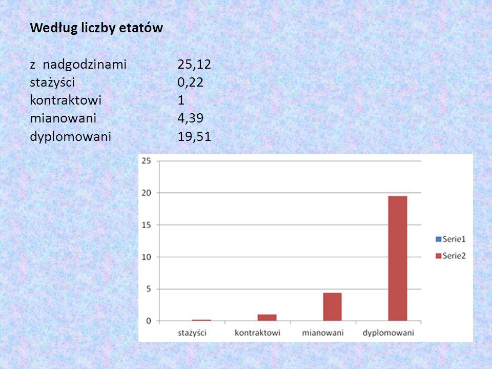 Według liczby etatów z nadgodzinami. 25,12 stażyści. 0,22. kontraktowi