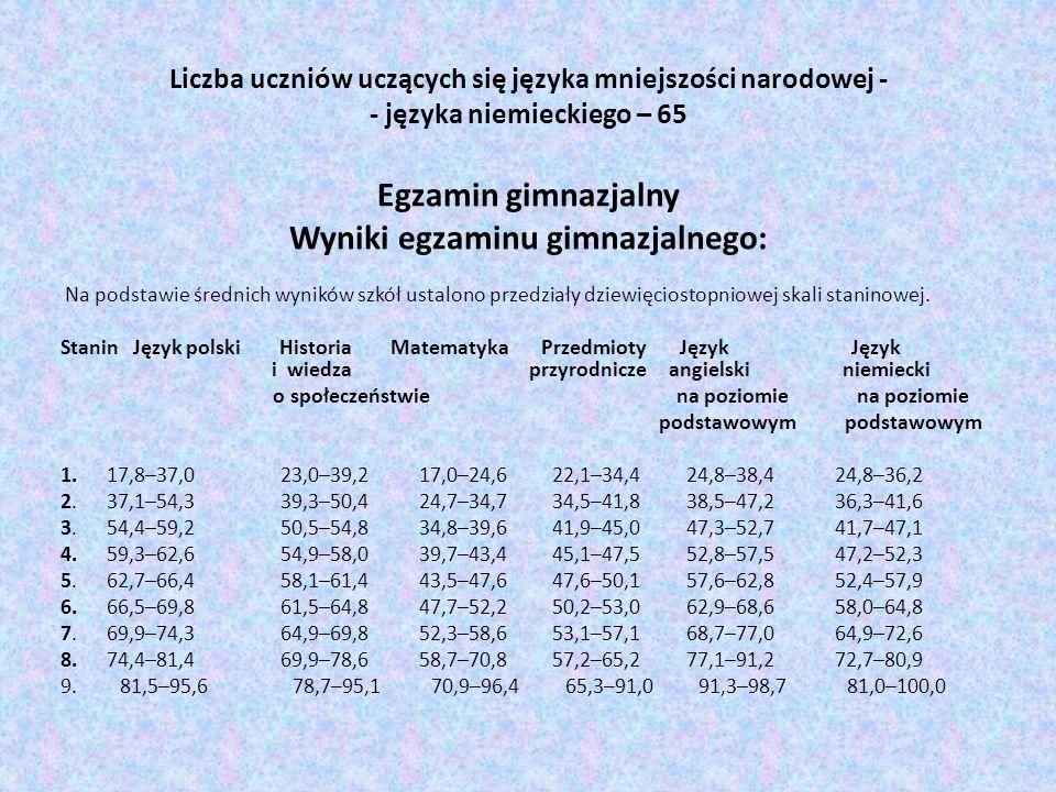 Liczba uczniów uczących się języka mniejszości narodowej - - języka niemieckiego – 65 Egzamin gimnazjalny Wyniki egzaminu gimnazjalnego:
