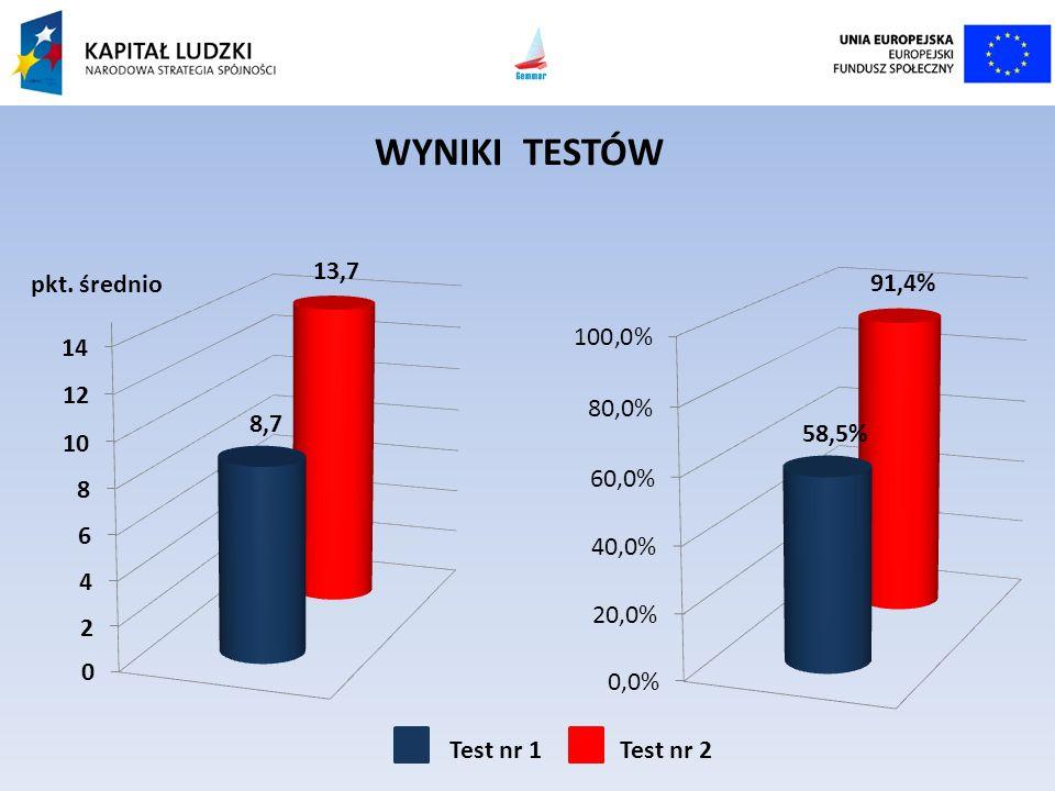 WYNIKI TESTÓW pkt. średnio Test nr 1 Test nr 2