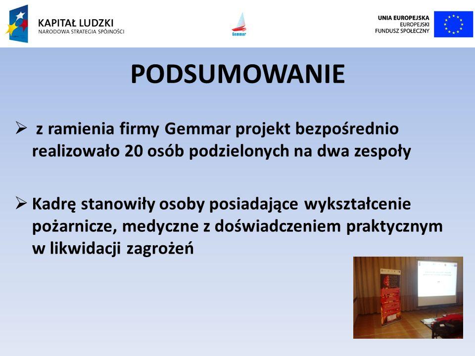 PODSUMOWANIE z ramienia firmy Gemmar projekt bezpośrednio realizowało 20 osób podzielonych na dwa zespoły.
