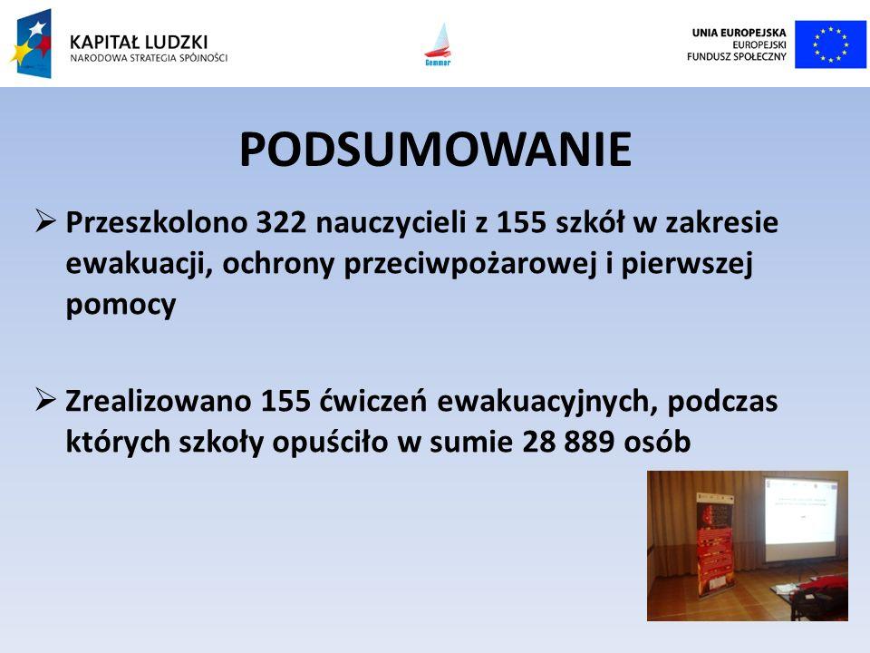 PODSUMOWANIE Przeszkolono 322 nauczycieli z 155 szkół w zakresie ewakuacji, ochrony przeciwpożarowej i pierwszej pomocy.