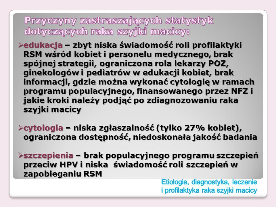 Przyczyny zastraszających statystyk dotyczących raka szyjki macicy: