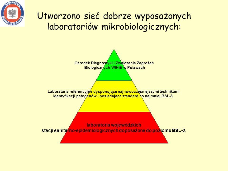 Utworzono sieć dobrze wyposażonych laboratoriów mikrobiologicznych: