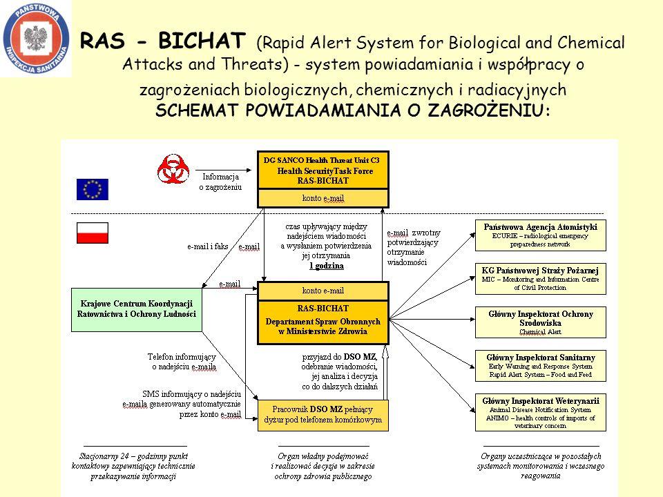 RAS - BICHAT (Rapid Alert System for Biological and Chemical Attacks and Threats) - system powiadamiania i współpracy o zagrożeniach biologicznych, chemicznych i radiacyjnych SCHEMAT POWIADAMIANIA O ZAGROŻENIU:
