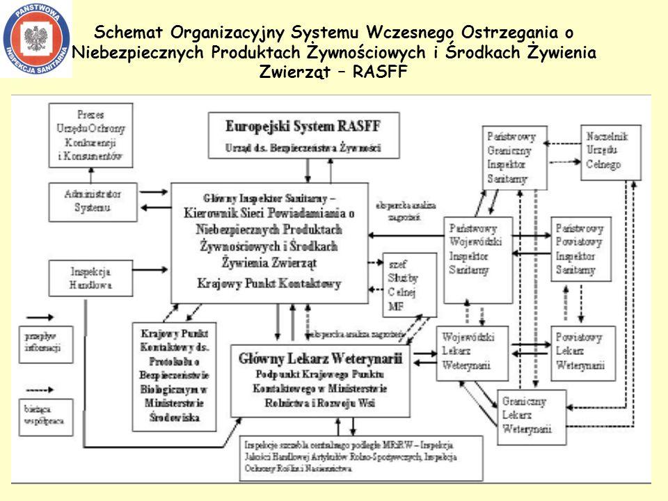 Schemat Organizacyjny Systemu Wczesnego Ostrzegania o Niebezpiecznych Produktach Żywnościowych i Środkach Żywienia Zwierząt – RASFF