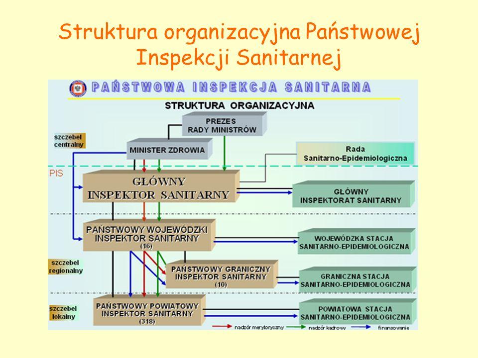 Struktura organizacyjna Państwowej Inspekcji Sanitarnej
