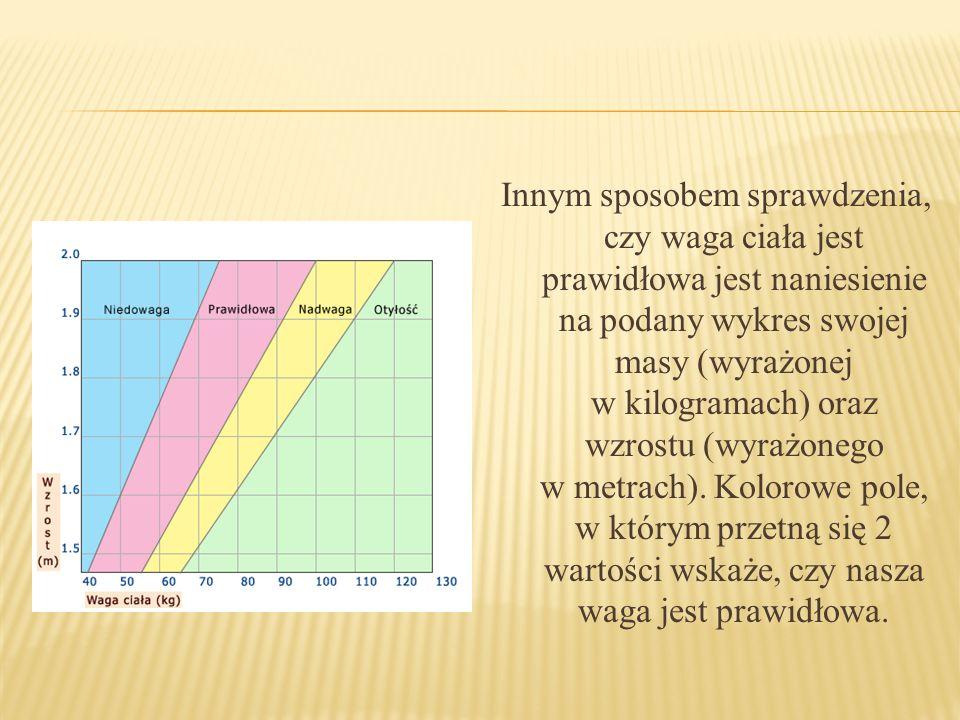 Innym sposobem sprawdzenia, czy waga ciała jest prawidłowa jest naniesienie na podany wykres swojej masy (wyrażonej w kilogramach) oraz wzrostu (wyrażonego w metrach).