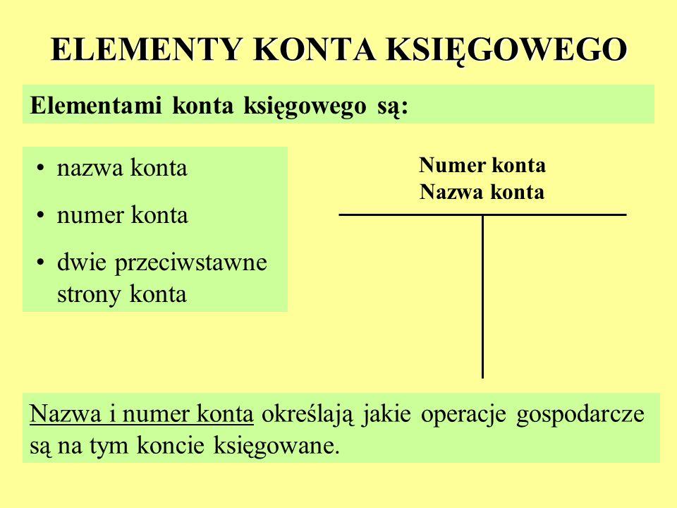 ELEMENTY KONTA KSIĘGOWEGO