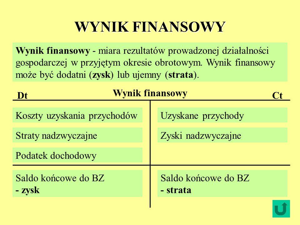 WYNIK FINANSOWY