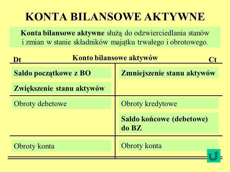 KONTA BILANSOWE AKTYWNE