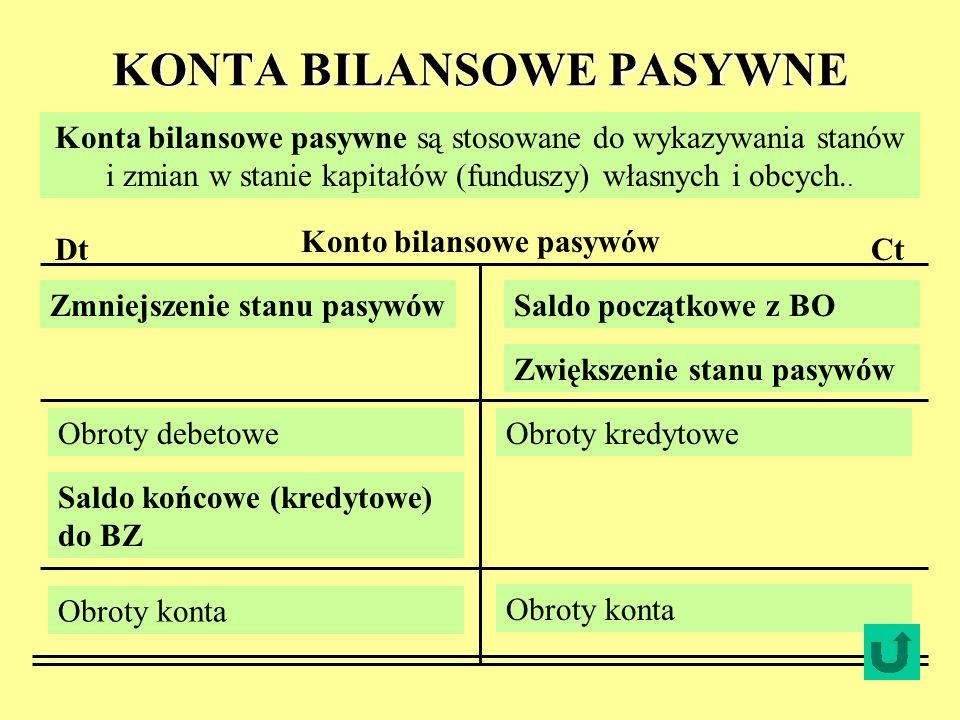 KONTA BILANSOWE PASYWNE