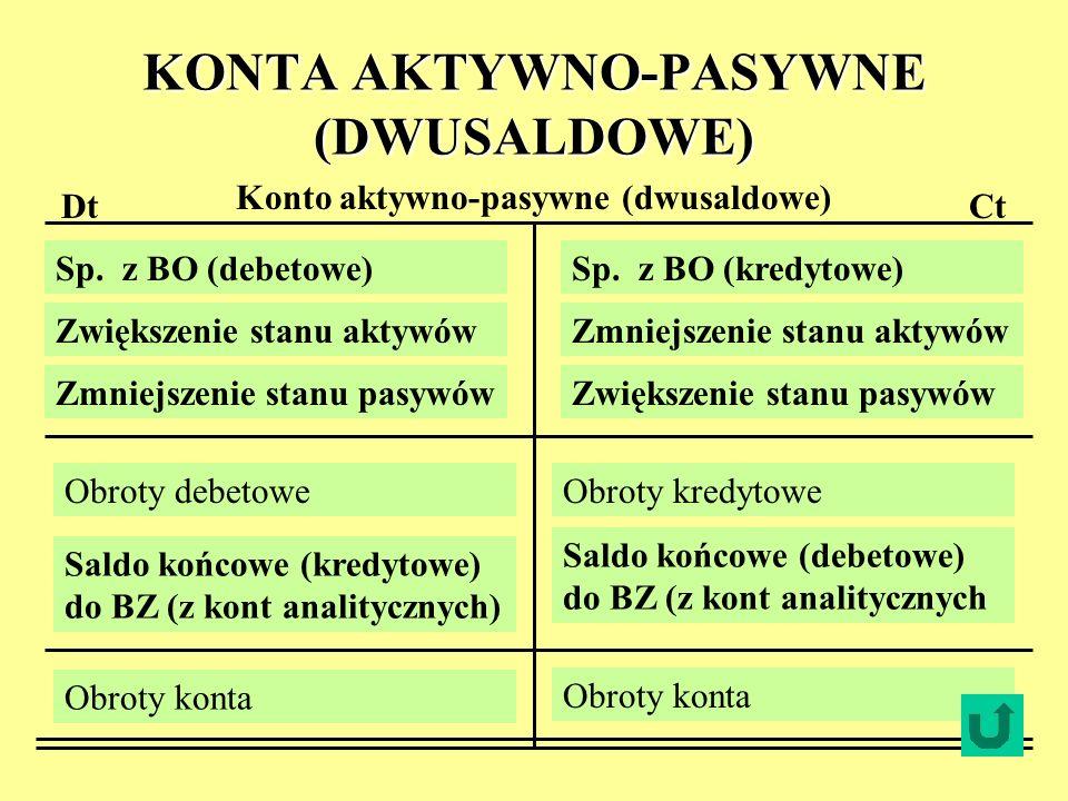 KONTA AKTYWNO-PASYWNE (DWUSALDOWE)