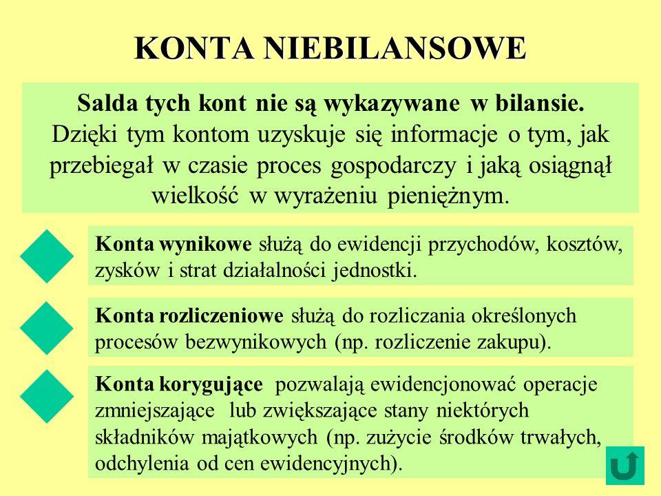 KONTA NIEBILANSOWE