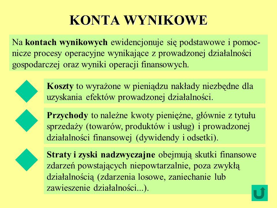 KONTA WYNIKOWE