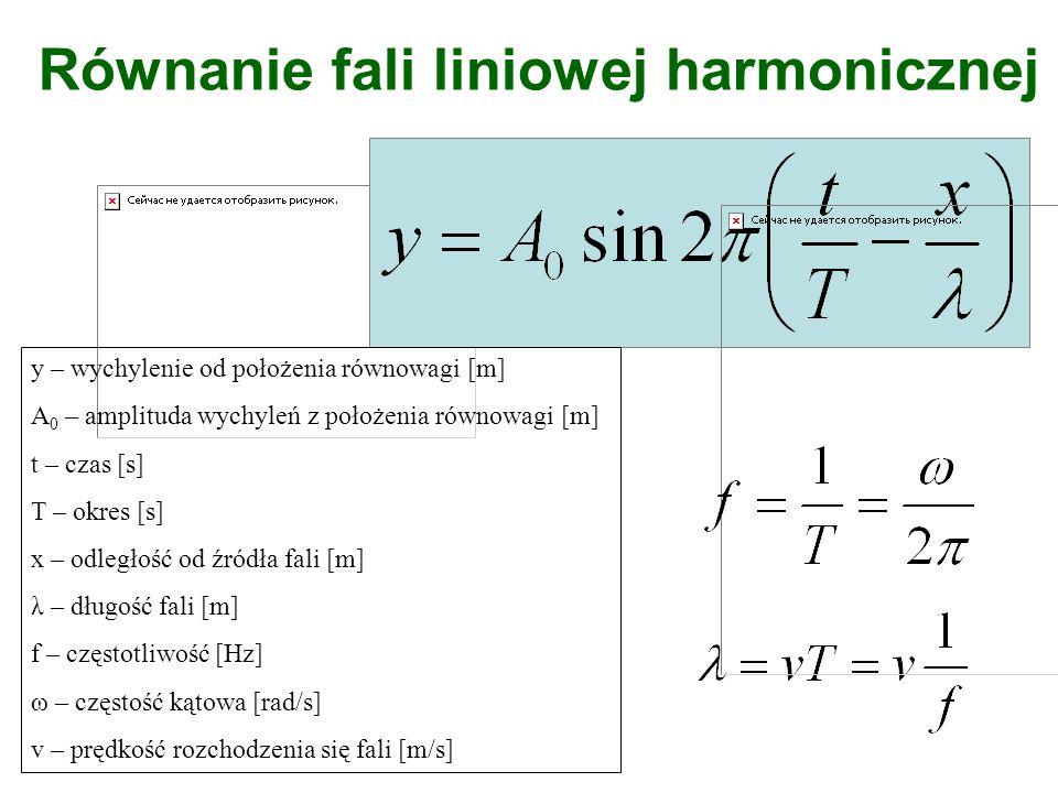 Równanie fali liniowej harmonicznej