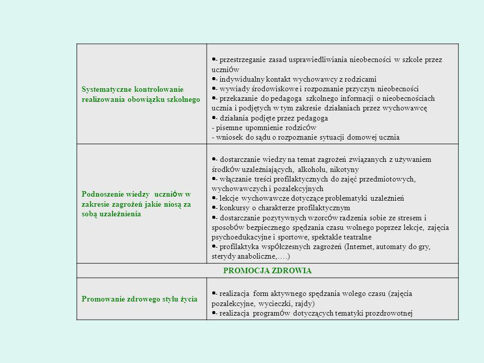 Systematyczne kontrolowanie realizowania obowiązku szkolnego