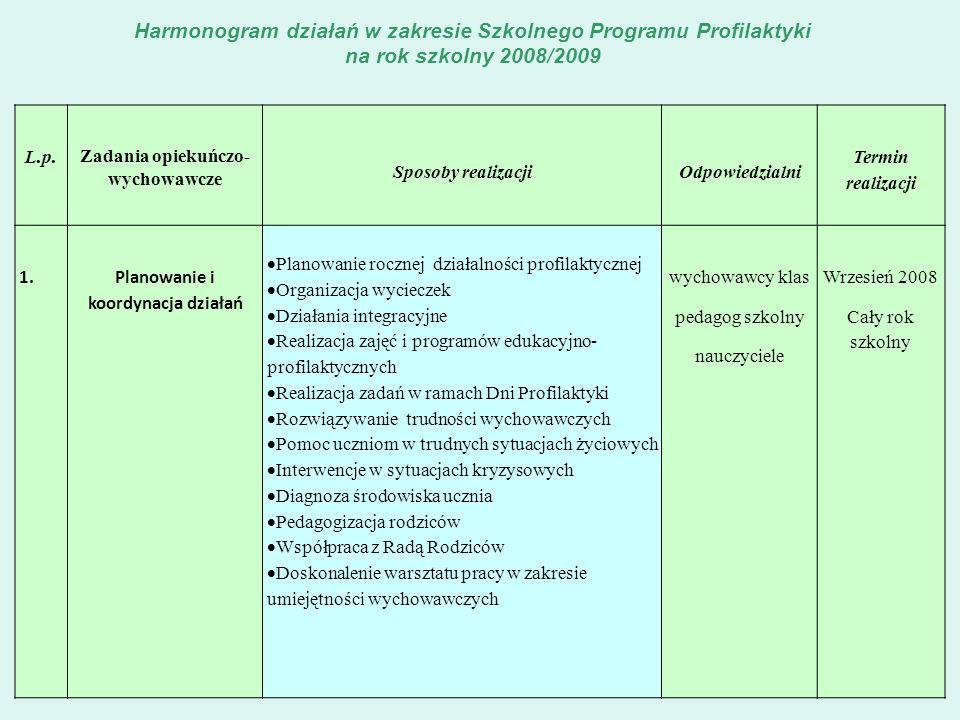 Zadania opiekuńczo- wychowawcze Planowanie i koordynacja działań