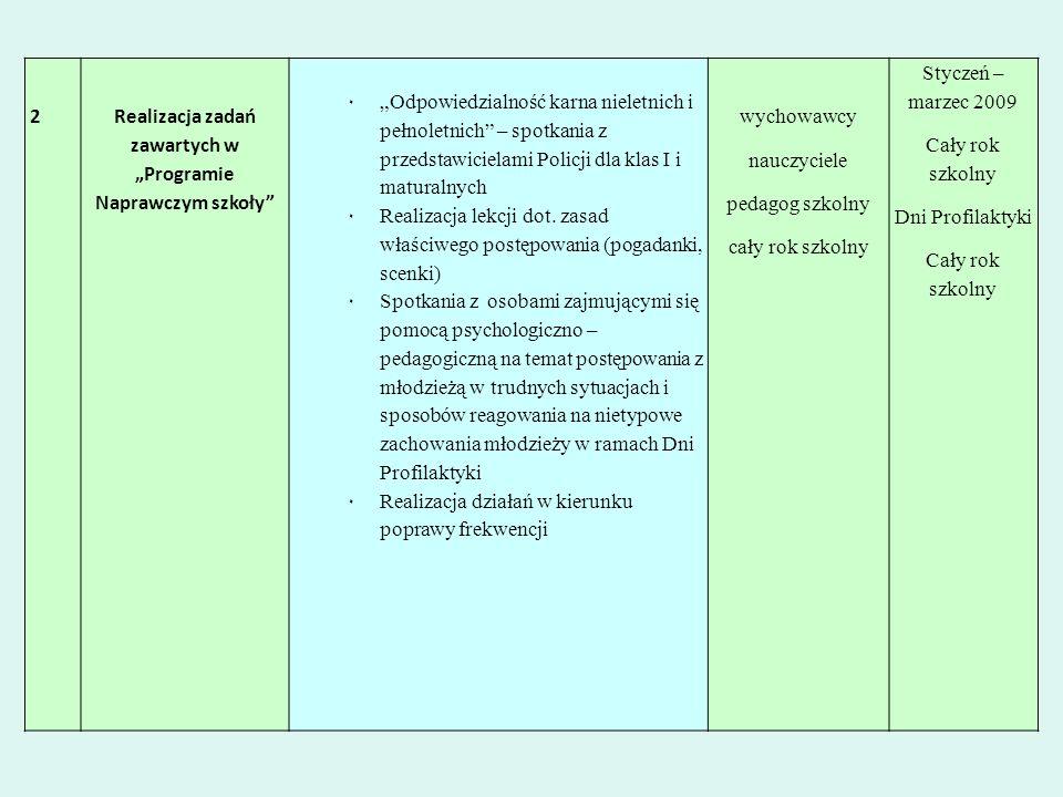 """Realizacja zadań zawartych w """"Programie Naprawczym szkoły"""