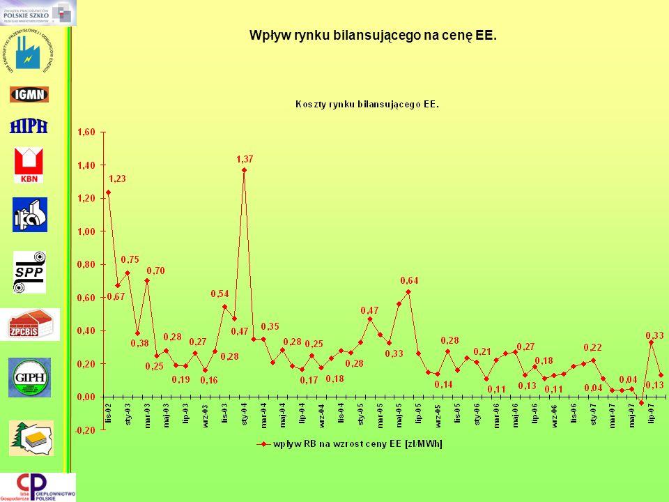 Wpływ rynku bilansującego na cenę EE.