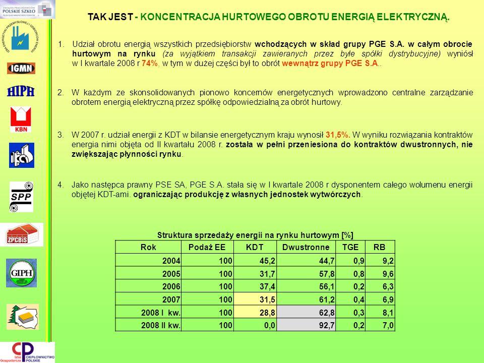 TAK JEST - KONCENTRACJA HURTOWEGO OBROTU ENERGIĄ ELEKTRYCZNĄ.