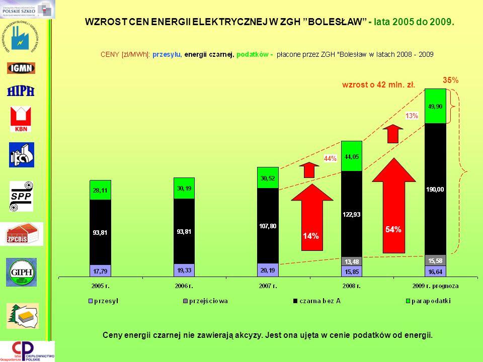 WZROST CEN ENERGII ELEKTRYCZNEJ W ZGH BOLESŁAW - lata 2005 do 2009.