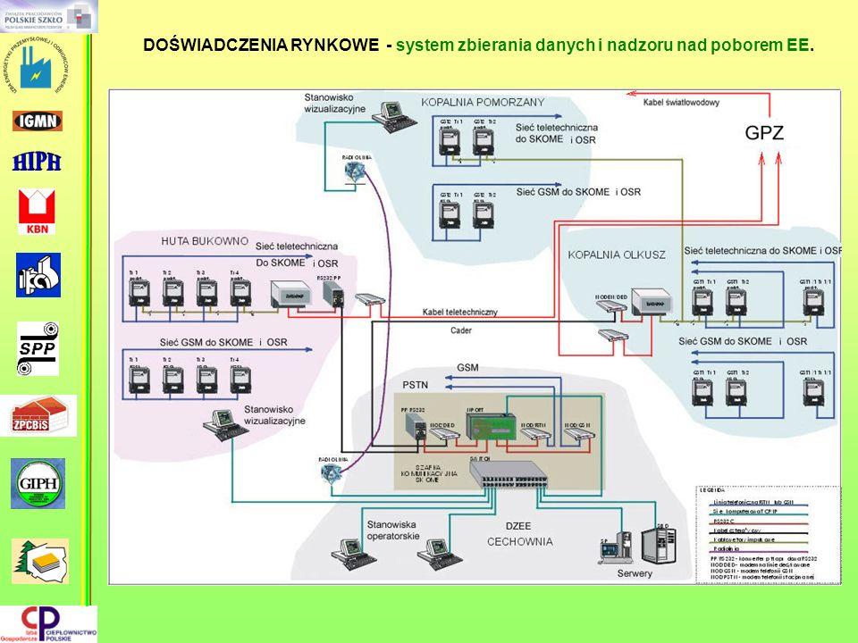 DOŚWIADCZENIA RYNKOWE - system zbierania danych i nadzoru nad poborem EE.