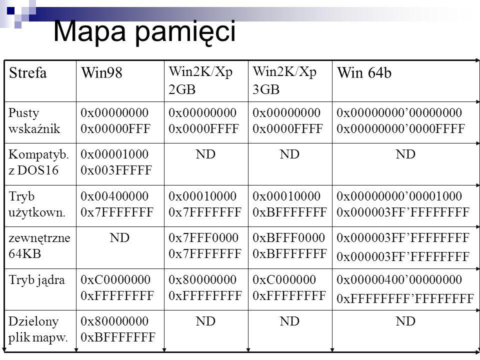 Mapa pamięci Win 64b Win98 Strefa Win2K/Xp 3GB Win2K/Xp 2GB