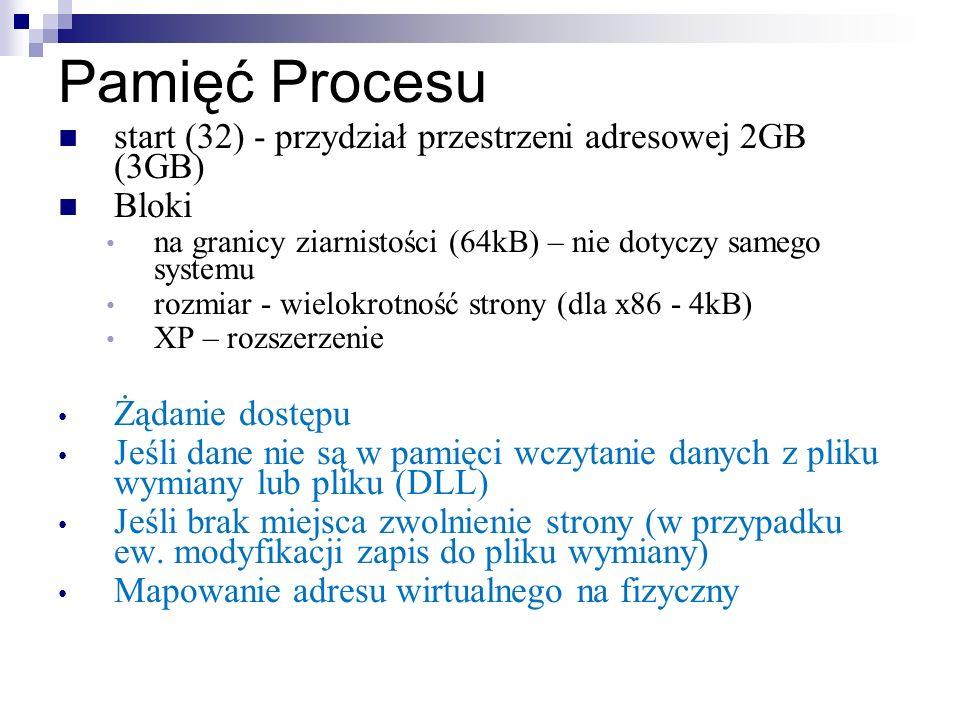 Pamięć Procesu start (32) - przydział przestrzeni adresowej 2GB (3GB)