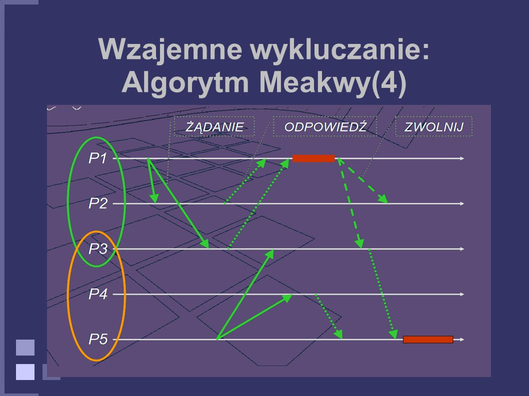 Wzajemne wykluczanie: Algorytm Meakwy(4)